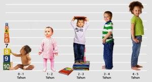 Masa-Periodisasi-Anak